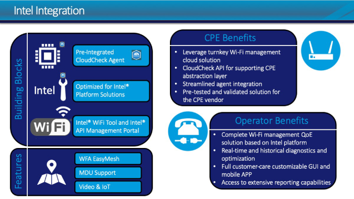 Intel Integration