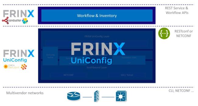 FRINX Architecture