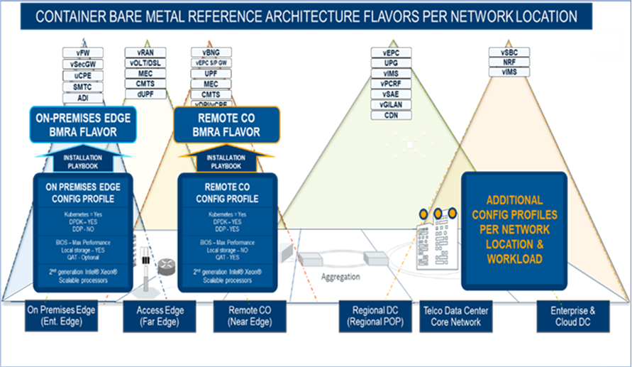 Container bare metal reference architecture flavors per network location