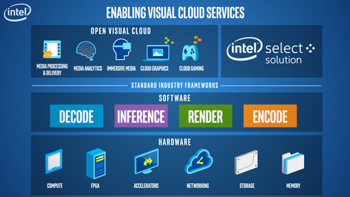 What is visual cloud?
